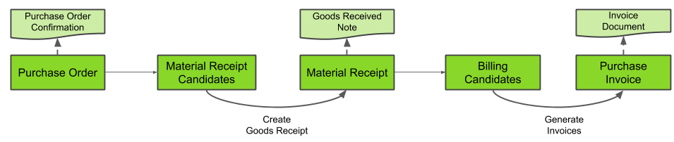 Fig.: Workflow - Purchase Order to Invoice